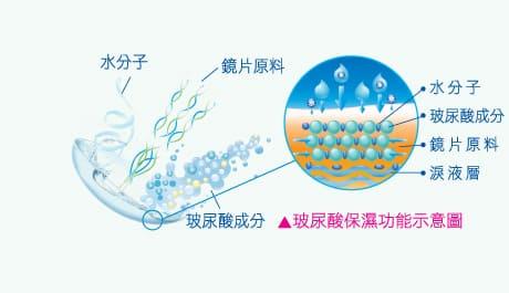 帝康日拋非球面軟性隱形眼鏡玻尿酸保濕功能示意圖